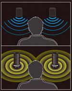 全向性立體音效